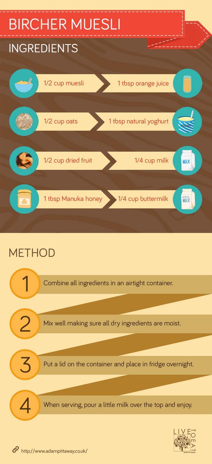 Bircher Muesli Infographic